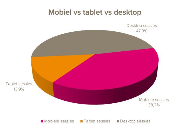 Eén van de belangrijkste conclusies uit het onderzoek is dat de populariteit van het lezen van e-mail op een smartphone nog steeds toeneemt. De meeste Nederlanders lezen hun e-mail namelijk het vaakst op hun smartphone. Uiteindelijk komt het gemiddelde uit op 43%. Ter vergelijking: in 2016 was het voorkeurspercentage voor de smartphone 37%, in 2015 was het 36% en in 2014 gemiddeld 30%. De smartphone wint dus duidelijk en nog steeds aan populariteit als device voor het lezen van e-mail.