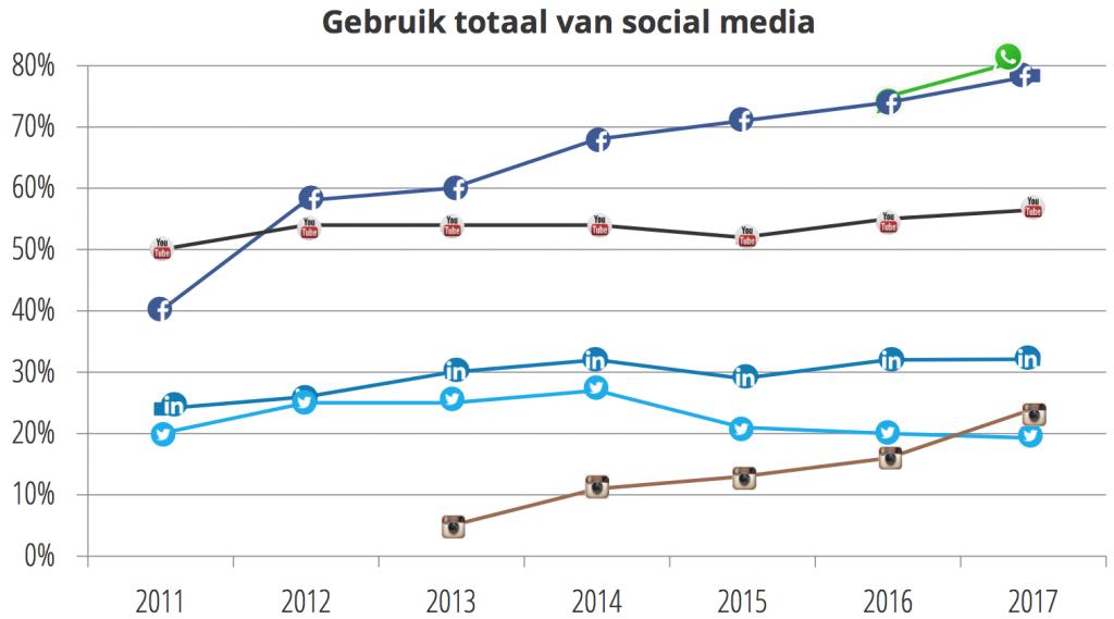 Marketingfacts gebruik social media