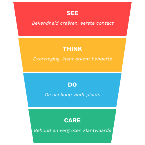 see think do care in contentmarketing