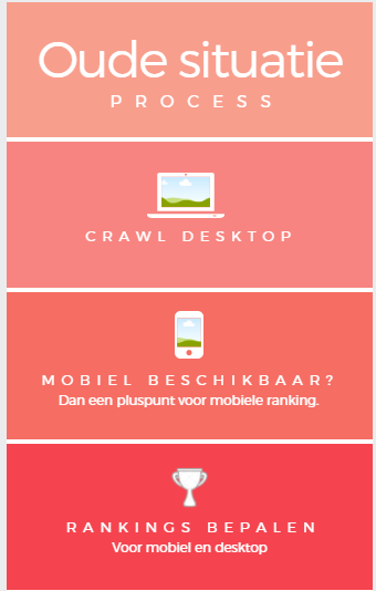 Oude Google proces