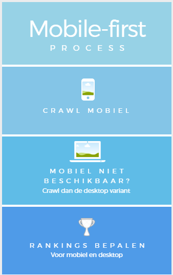 mobile first index proces
